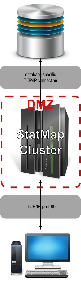 Technical Specification Diagram - Cluster
